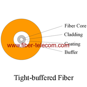 0.9mm Tight Buffered Fiber Cable